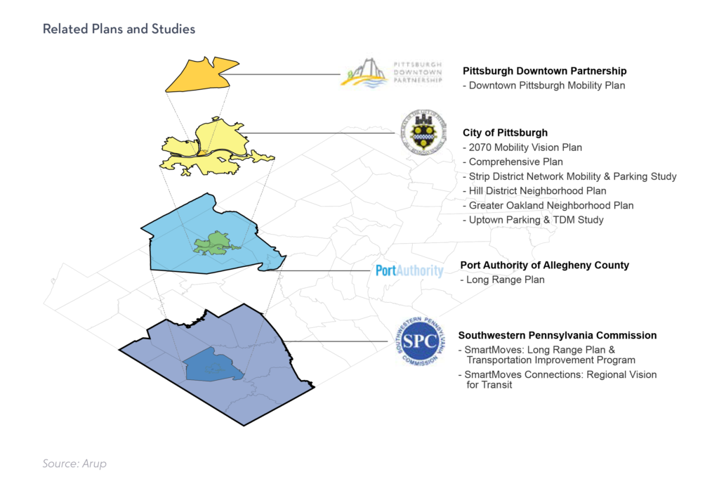 Map showing the Downtown Pittsburgh Mobility Plan's relation to other efforts from the City of Pittsburgh, Port Authority of Allegheny County, and Southwestern PA Commission. The Downtown Mobility Plan is the lowest-level, followed by the City of Pittsburgh, Allegheny County, then the SPC.